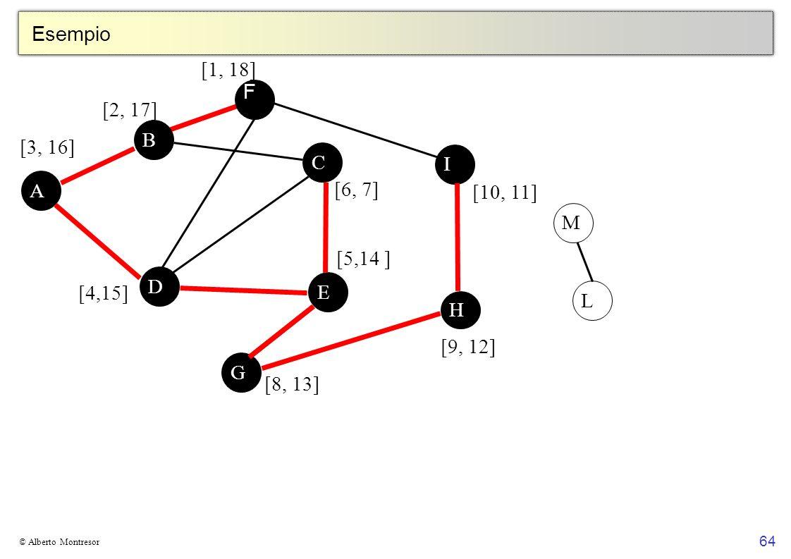 Esempio [1, 18] F [2, 17] B [3, 16] C I A [6, 7] [10, 11] M [5,14 ] D